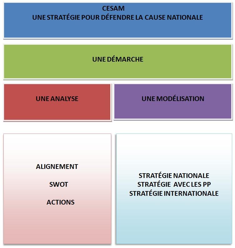doument stratégie