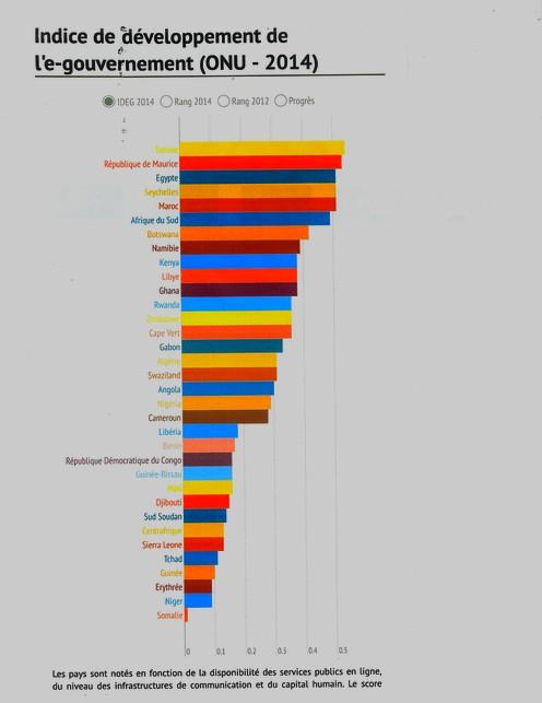 Indice de croissance Afrique 2014